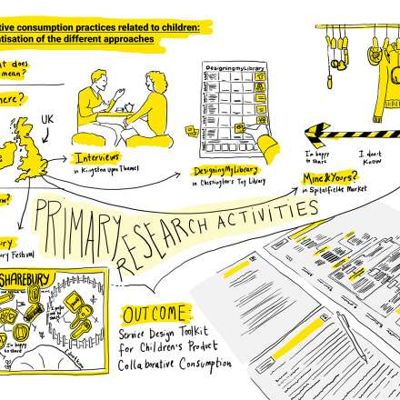 Service Design Toolkit for Collaborative Consumption of Children's Products, by Maria Fernandez Marinovic
